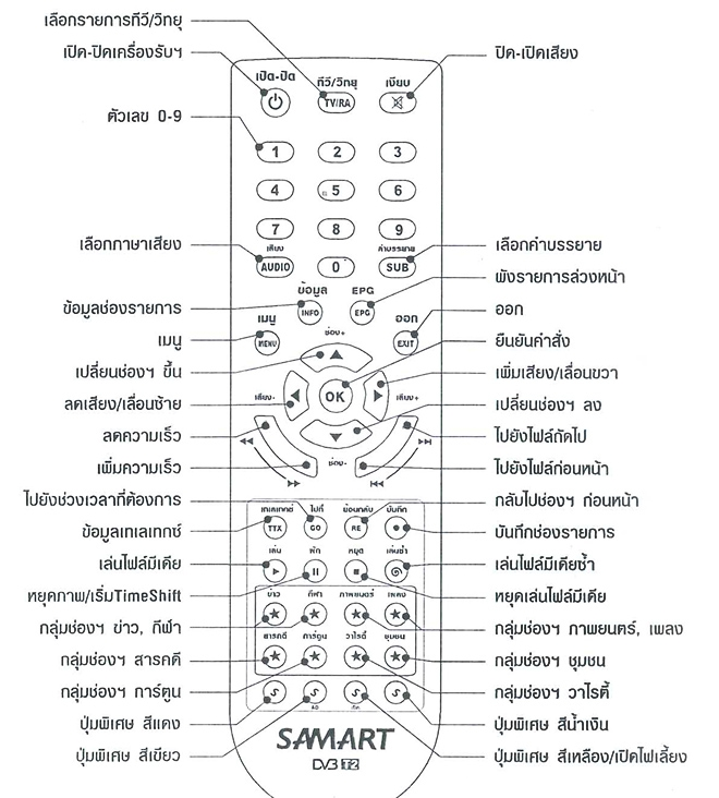 Samart-Strong-Box-Remote-Control-Description