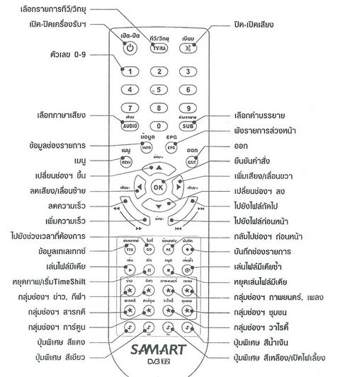 Samart Strong Box Remote Control Description