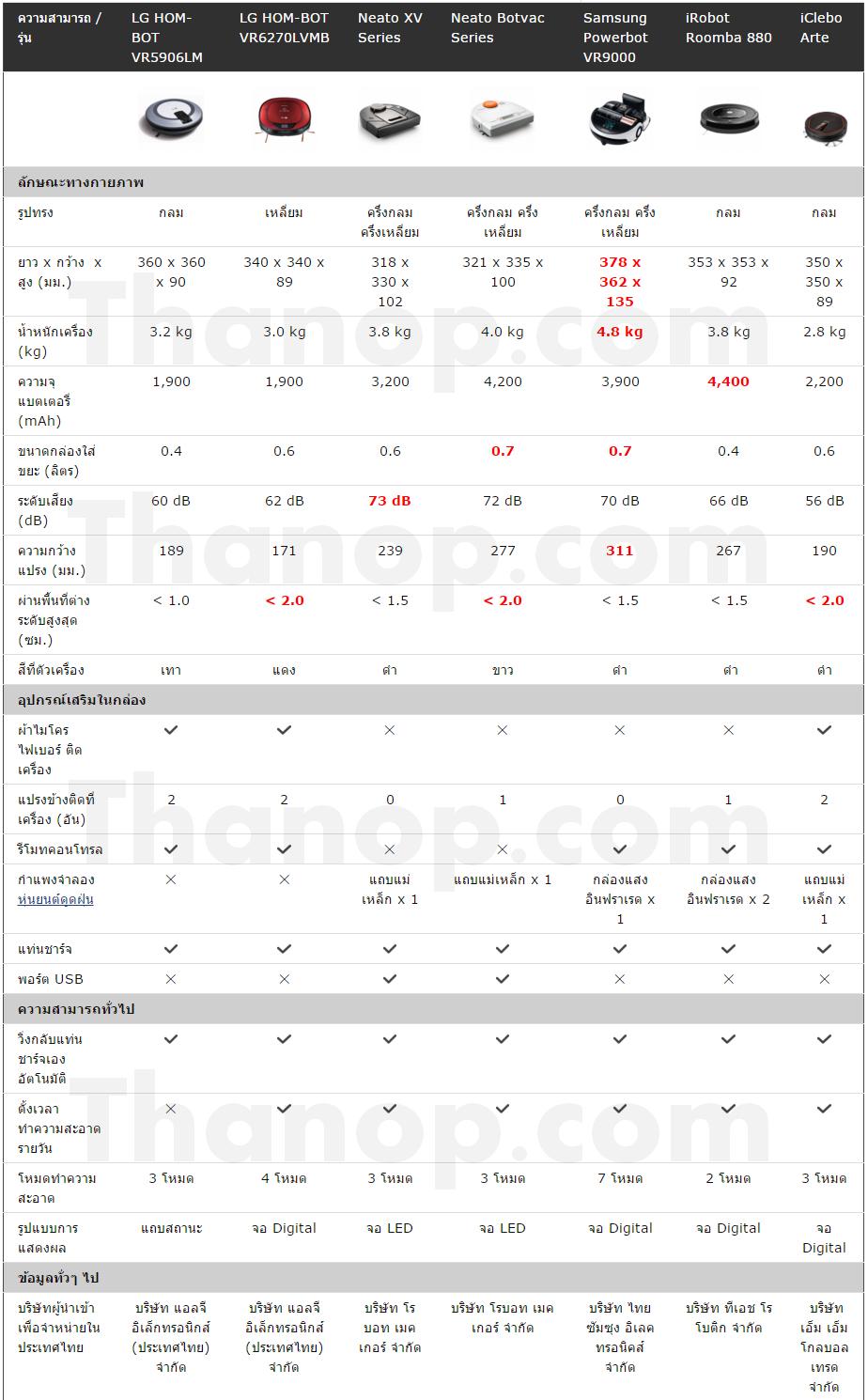 robot-vacuum-cleaner-comparison-chart-2015-dec