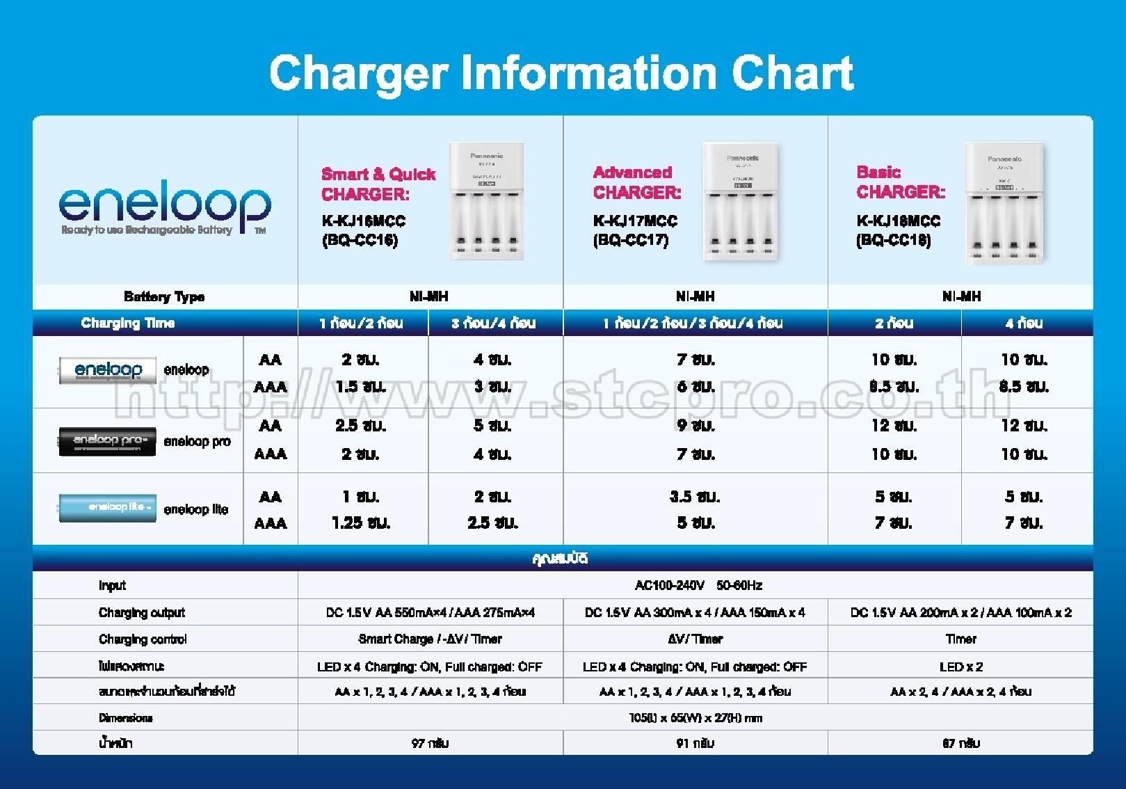 Eneloop Charger Comparison Chart