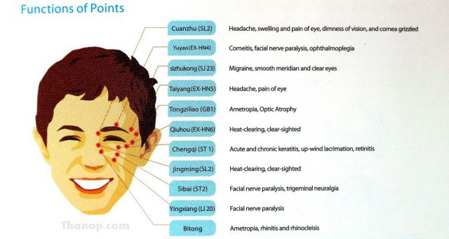 RESTER iSee Function of Point on Face