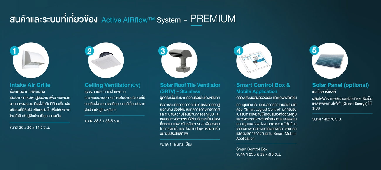 SCG Active AIRflow™ System Product Premium Package