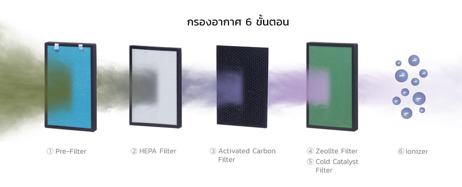 mitsuta-map450-feature-six-steps-air-purification
