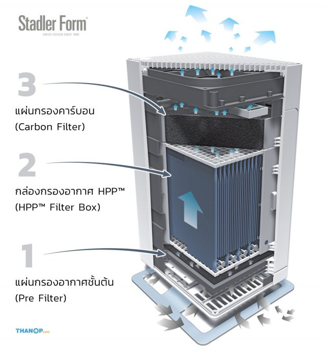 Stadler Form Viktor Feature Three-Layered Air Filters