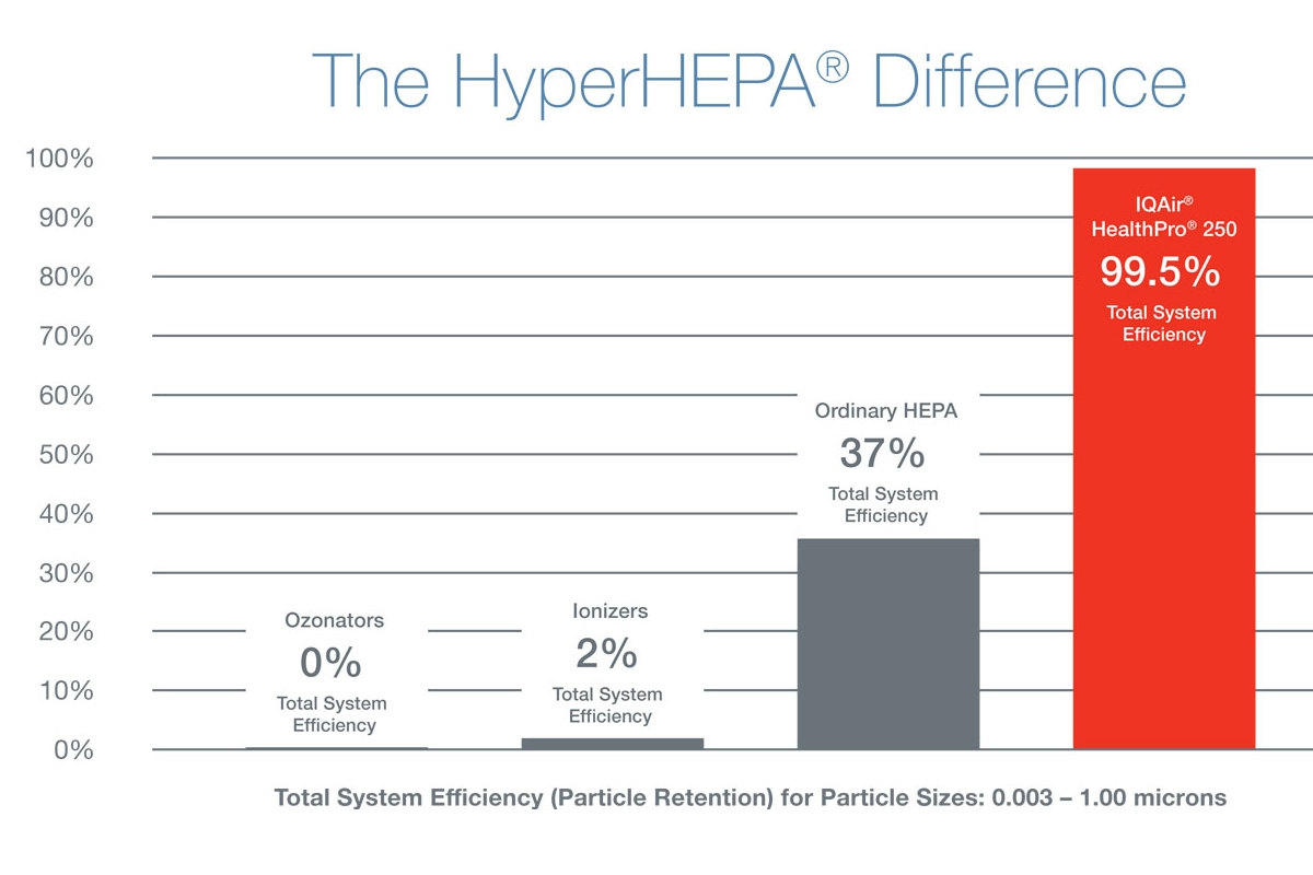 IQAir HealthPro 250 Feature HyperHEPA Difference