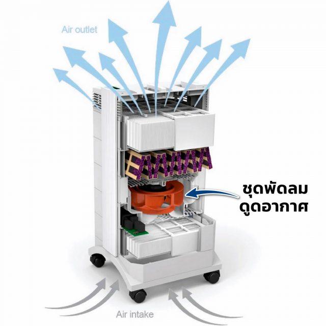 IQAir HealthPro 250 Vacuum Fan Position