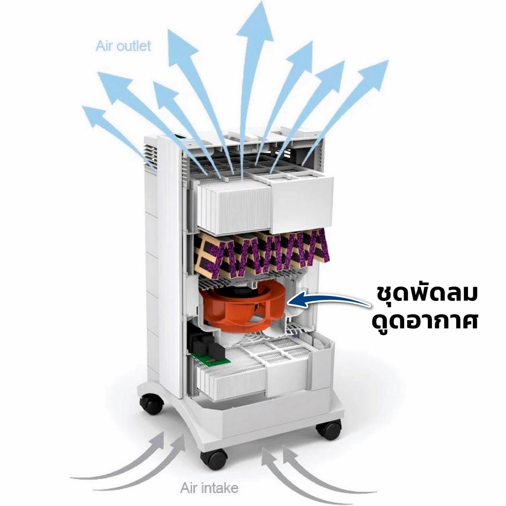 iqair-healthpro-250-vacuum-fan-position